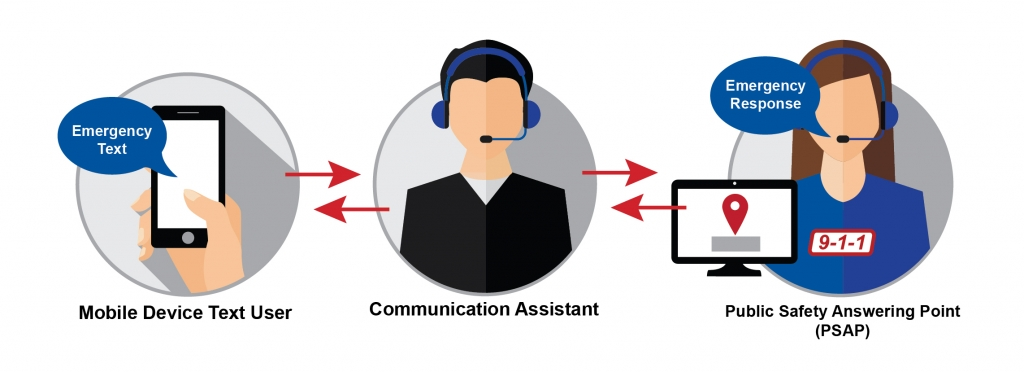 TextConnect diagram how it works