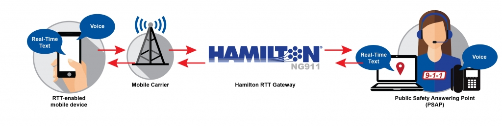 Real Time 911 >> Real Time Text Hamilton Next Generation 911